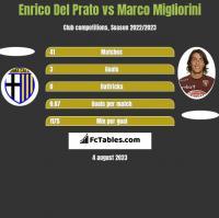 Enrico Del Prato vs Marco Migliorini h2h player stats