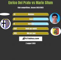 Enrico Del Prato vs Mario Situm h2h player stats