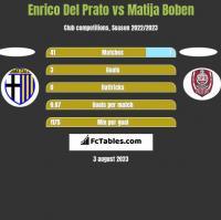 Enrico Del Prato vs Matija Boben h2h player stats