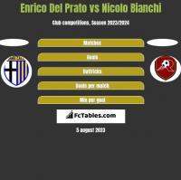 Enrico Del Prato vs Nicolo Bianchi h2h player stats