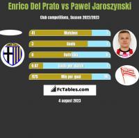 Enrico Del Prato vs Pawel Jaroszynski h2h player stats