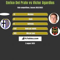 Enrico Del Prato vs Victor Agardius h2h player stats