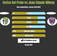 Enrico Del Prato vs Jean-Claude Billong h2h player stats