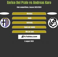 Enrico Del Prato vs Andreas Karo h2h player stats