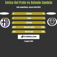 Enrico Del Prato vs Antonio Candela h2h player stats