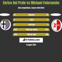 Enrico Del Prato vs Michael Folorunsho h2h player stats