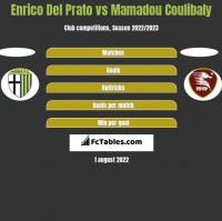 Enrico Del Prato vs Mamadou Coulibaly h2h player stats