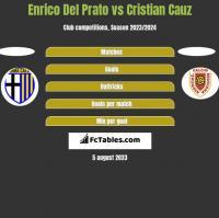 Enrico Del Prato vs Cristian Cauz h2h player stats