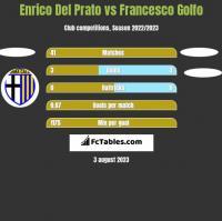 Enrico Del Prato vs Francesco Golfo h2h player stats