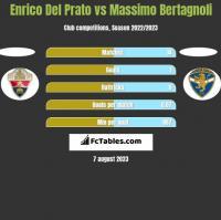 Enrico Del Prato vs Massimo Bertagnoli h2h player stats