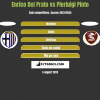 Enrico Del Prato vs Pierluigi Pinto h2h player stats