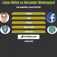 Lukas Klitten vs Alexander Munksgaard h2h player stats