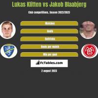 Lukas Klitten vs Jakob Blaabjerg h2h player stats
