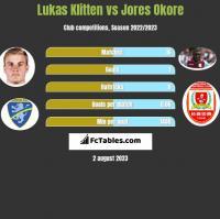 Lukas Klitten vs Jores Okore h2h player stats