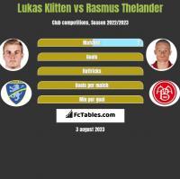 Lukas Klitten vs Rasmus Thelander h2h player stats