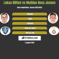 Lukas Klitten vs Mathias Ross Jensen h2h player stats
