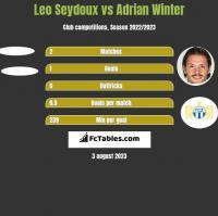 Leo Seydoux vs Adrian Winter h2h player stats