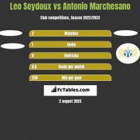 Leo Seydoux vs Antonio Marchesano h2h player stats