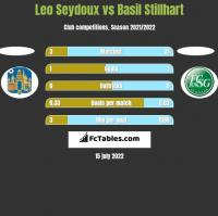 Leo Seydoux vs Basil Stillhart h2h player stats