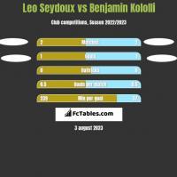 Leo Seydoux vs Benjamin Kololli h2h player stats