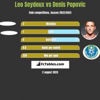 Leo Seydoux vs Denis Popović h2h player stats