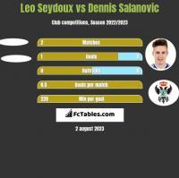 Leo Seydoux vs Dennis Salanovic h2h player stats