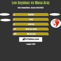 Leo Seydoux vs Musa Araz h2h player stats