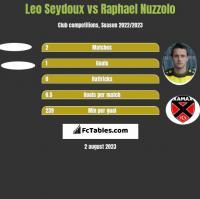 Leo Seydoux vs Raphael Nuzzolo h2h player stats