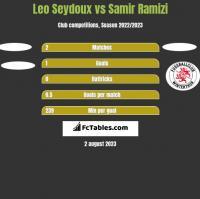 Leo Seydoux vs Samir Ramizi h2h player stats
