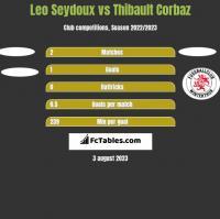 Leo Seydoux vs Thibault Corbaz h2h player stats