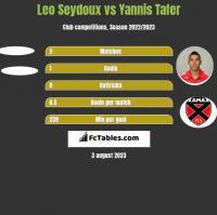Leo Seydoux vs Yannis Tafer h2h player stats