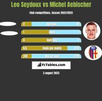 Leo Seydoux vs Michel Aebischer h2h player stats