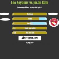 Leo Seydoux vs justin Roth h2h player stats