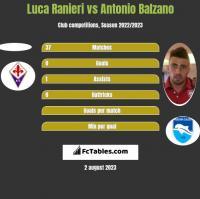 Luca Ranieri vs Antonio Balzano h2h player stats