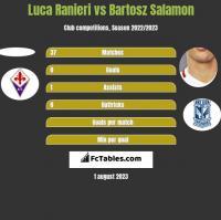Luca Ranieri vs Bartosz Salamon h2h player stats