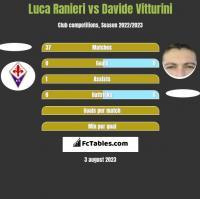Luca Ranieri vs Davide Vitturini h2h player stats