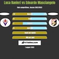 Luca Ranieri vs Edoardo Masciangelo h2h player stats