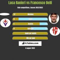 Luca Ranieri vs Francesco Belli h2h player stats