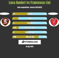 Luca Ranieri vs Francesco Lisi h2h player stats