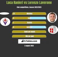 Luca Ranieri vs Lorenzo Laverone h2h player stats