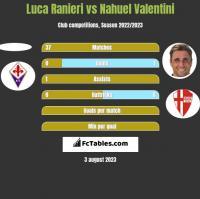Luca Ranieri vs Nahuel Valentini h2h player stats
