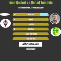 Luca Ranieri vs Nenad Tomovic h2h player stats