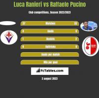 Luca Ranieri vs Raffaele Pucino h2h player stats