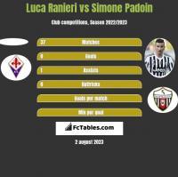 Luca Ranieri vs Simone Padoin h2h player stats