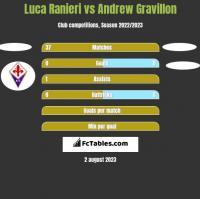 Luca Ranieri vs Andrew Gravillon h2h player stats