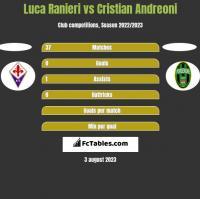 Luca Ranieri vs Cristian Andreoni h2h player stats