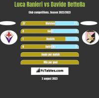 Luca Ranieri vs Davide Bettella h2h player stats