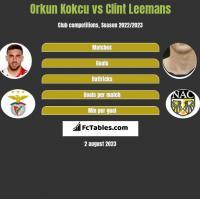 Orkun Kokcu vs Clint Leemans h2h player stats