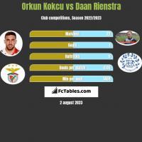 Orkun Kokcu vs Daan Rienstra h2h player stats