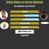 Orkun Kokcu vs Darren Maatsen h2h player stats